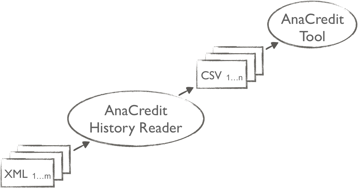 The AnaCredit History Reader generates active datasets from the XML files submitted to Deutsche Bundesbank
